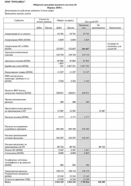 Рисунок к налоговым регистрам 0