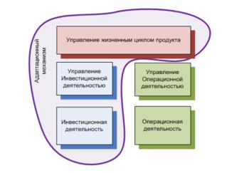 Управление жизненным циклом продукта