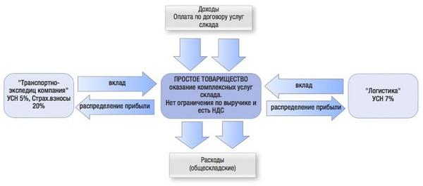 Схемы в договорах простого товарищества