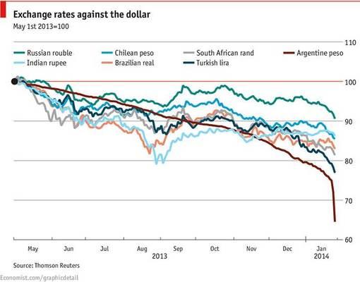 график по курсам валют