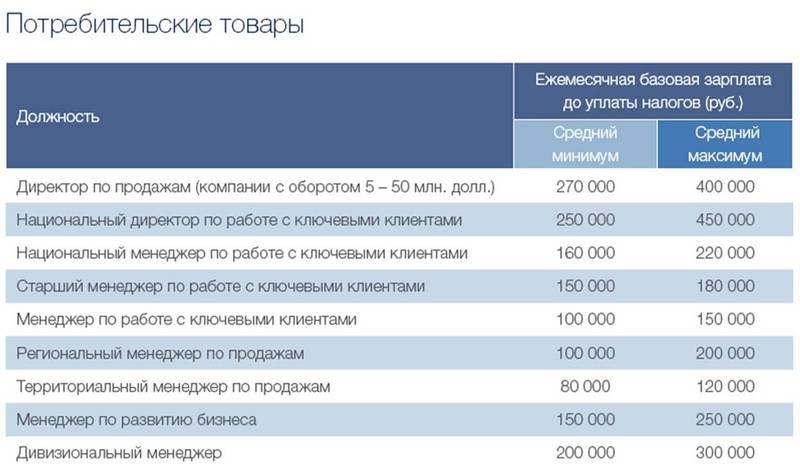 Какой бизнес сейчас востребован в россии 5 реальных