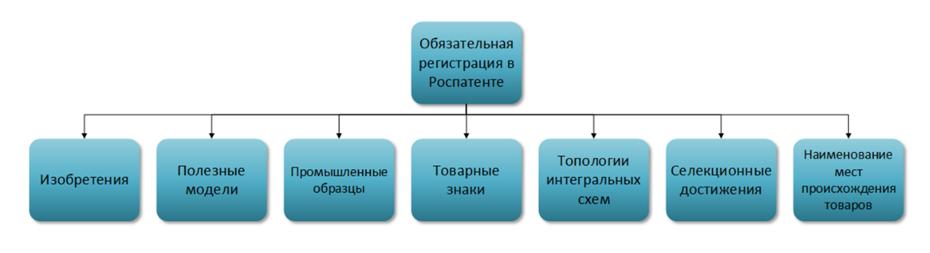 Оптимизация налога на прибыли налоговая регистрация ооо в москве